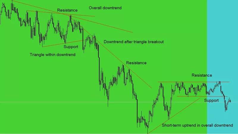 Sử dụng đường xu hướng (trendline)